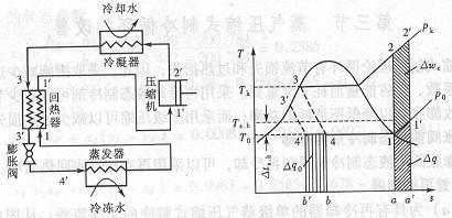 改善蒸汽压缩制冷循环的措施都有哪些